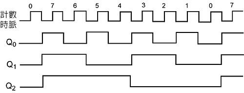 的顺序逻辑电路