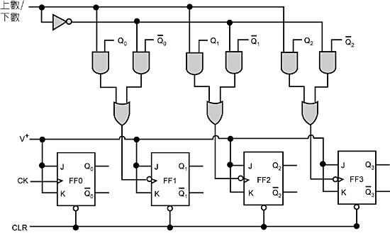 计数器也是很重要的顺序逻辑电路