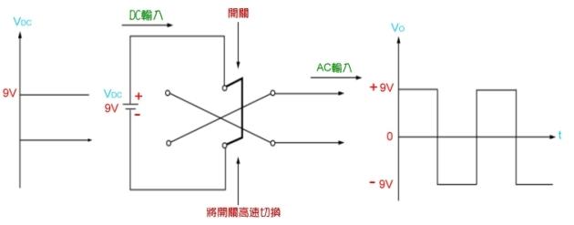 利用开关高速的切换,使输出轮流成为正负,所得到的便为ac电压.